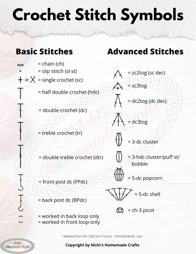 Crochet Symbol Charts Explained